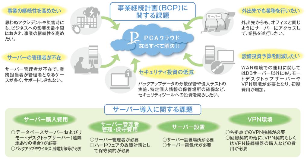 PCAクラウド