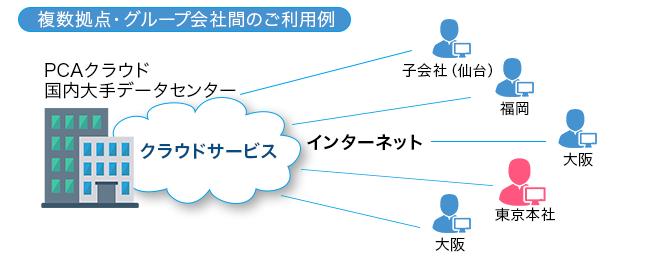 複数拠点・グループ会社間のご利用例